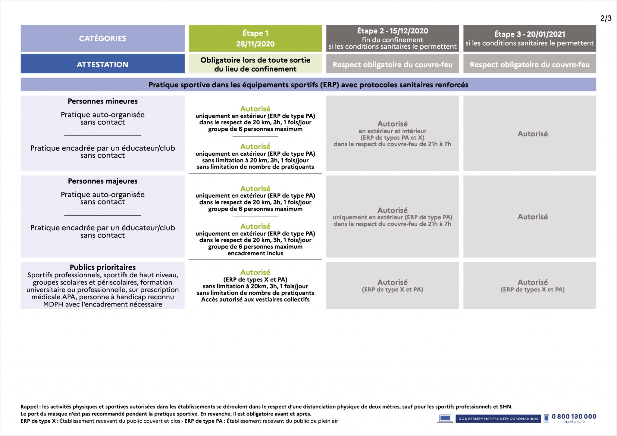 Nouvelles Mesures Pour Le Sport Coronavirus Covid 19 Actualites Du Prefet Et Des Sous Prefets Actualites Accueil Les Services De L Etat Dans Le Haut Rhin