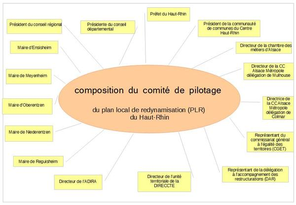 Composition_Plan de table
